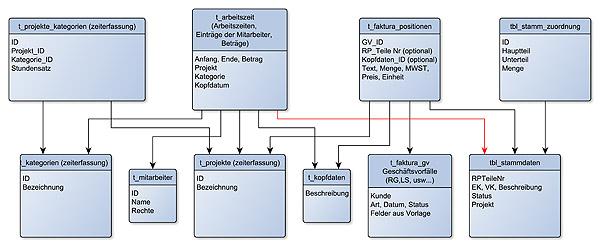 datenfluss_diagramm2